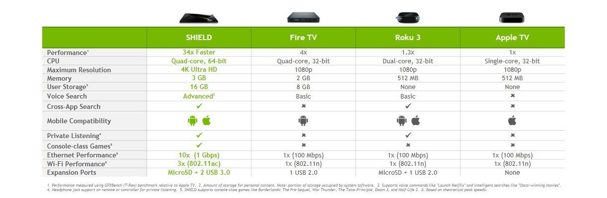 nvidia_shield_fire_tv_apple_tv_chromecast_chart.jpg