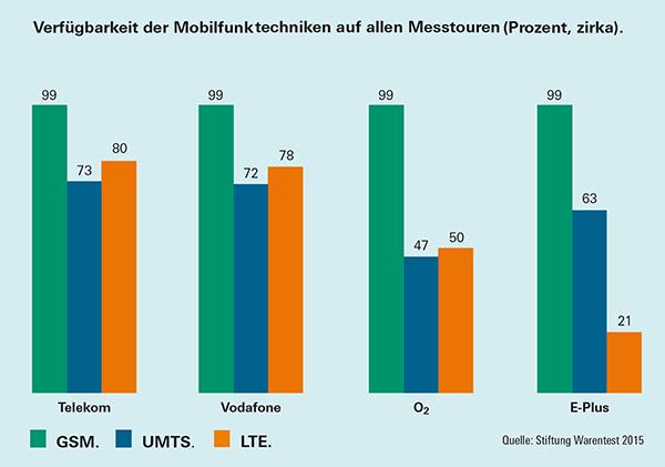 Mobilfunk-Test-11-2015-Netztechnik.jpg