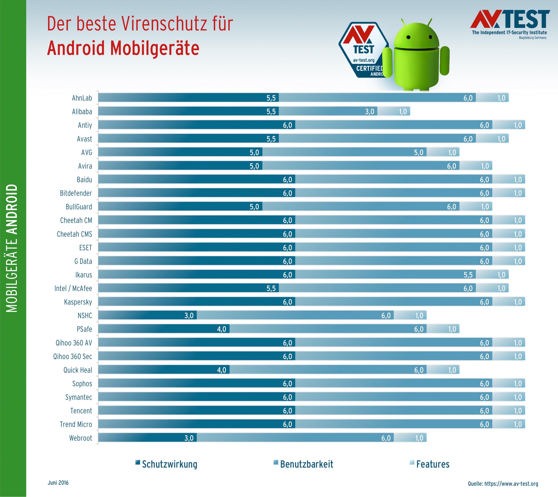 Android-Antivirus-AV-Test-6-2016.jpg
