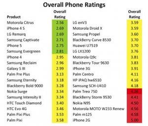 PhoneRatings.jpg